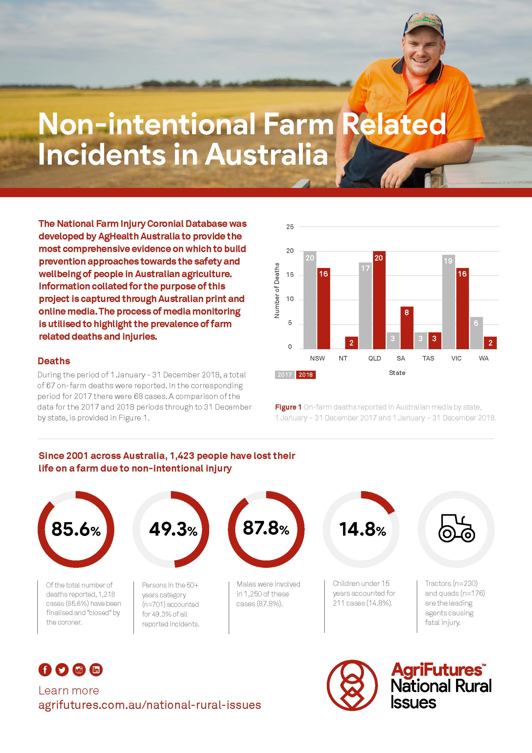 Non-intentional Farm Related Incidents in Australia 2018 - image