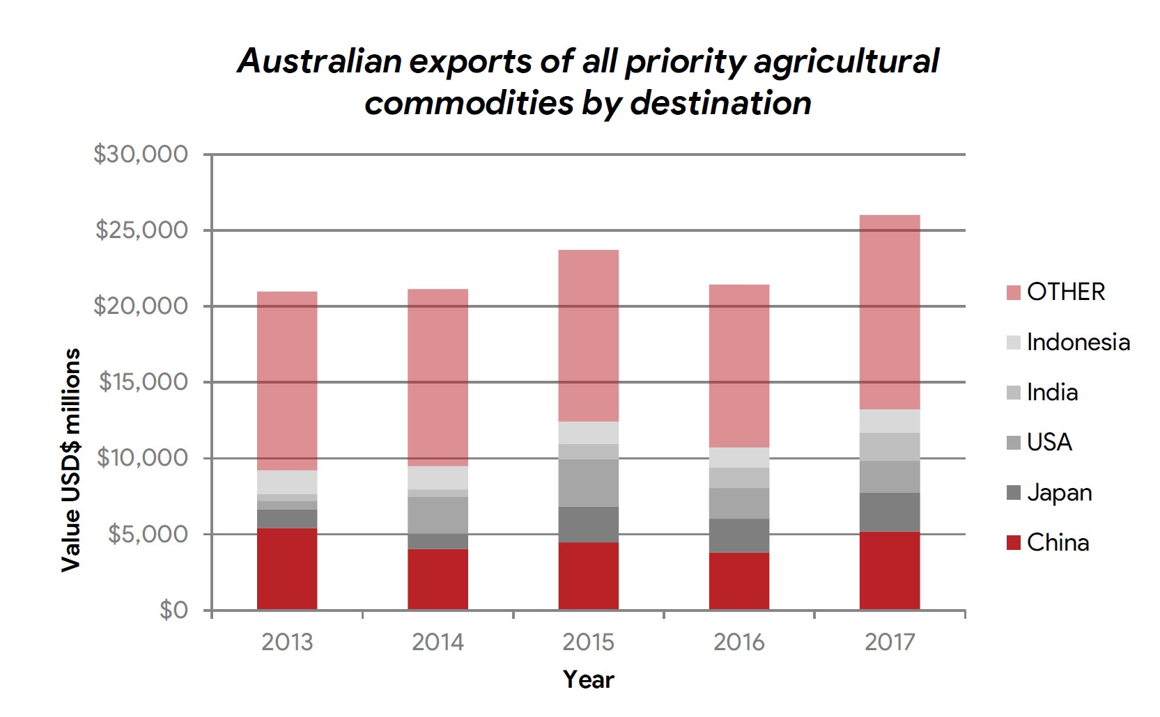 Caption: Asia takes the lion''s share of Australia''s agricultural exports. Seven of the ten top export destinations by value are Asian nations. China leads the way, and in 2017 purchased 20 per cent of exports of Australian priority products identified for this study, valued at more than US$5 billion.