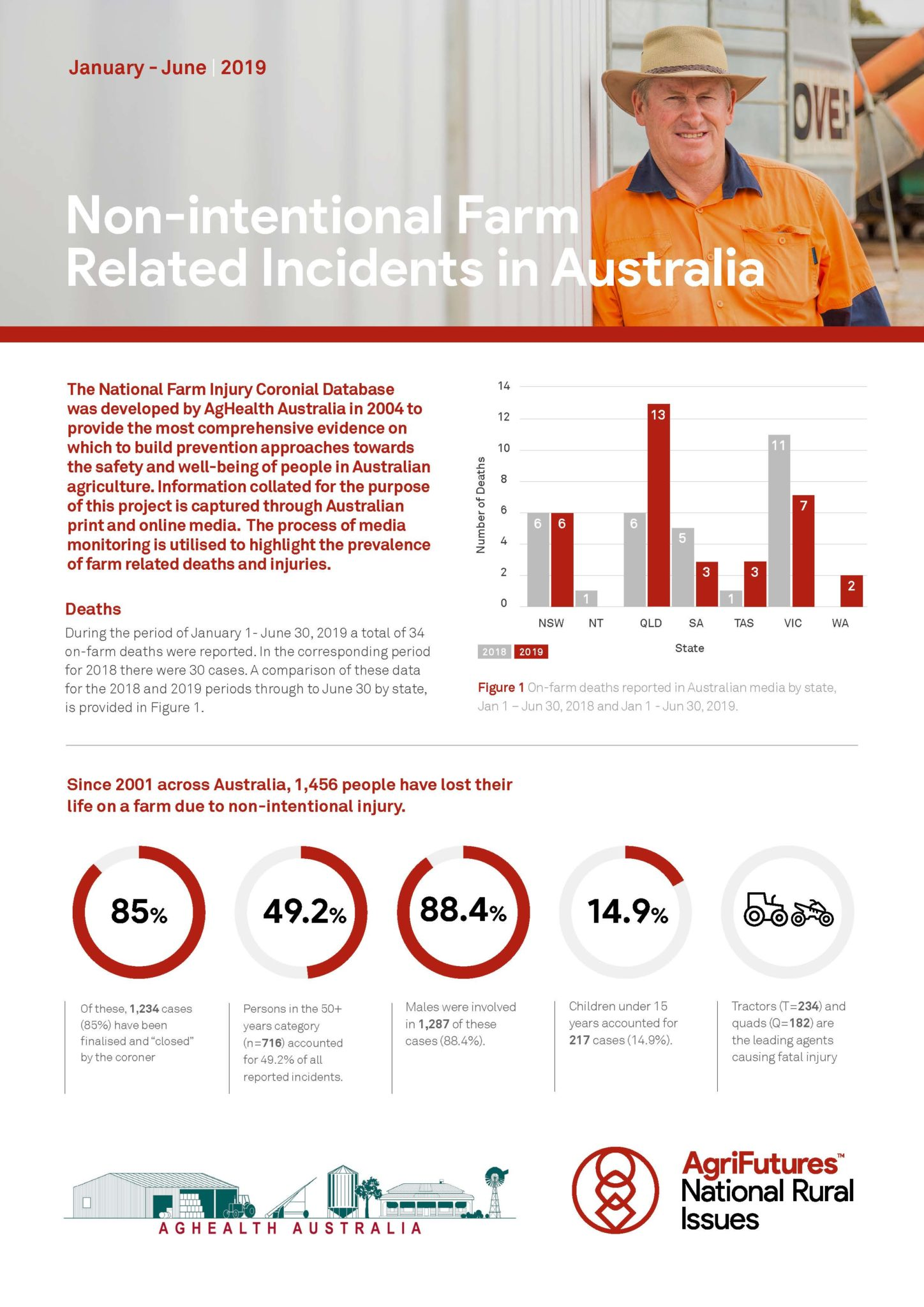 Non-intentional Farm Related Incidents in Australia 2019 mid-year report - image